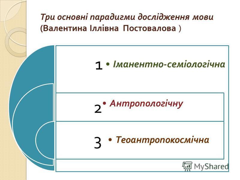Три основні парадигми дослідження мови ( Валентина Іллівна Постовалова ) 1 2 3 Іманентно - семіологічна Антропологічну Теоантропокосмічна