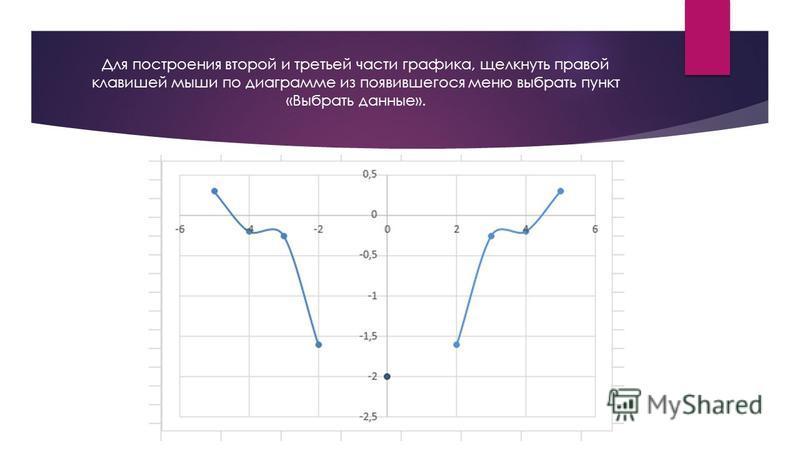 Для построения второй и третьей части графика, щелкнуть правой клавишей мыши по диаграмме из появившегося меню выбрать пункт «Выбрать данные».