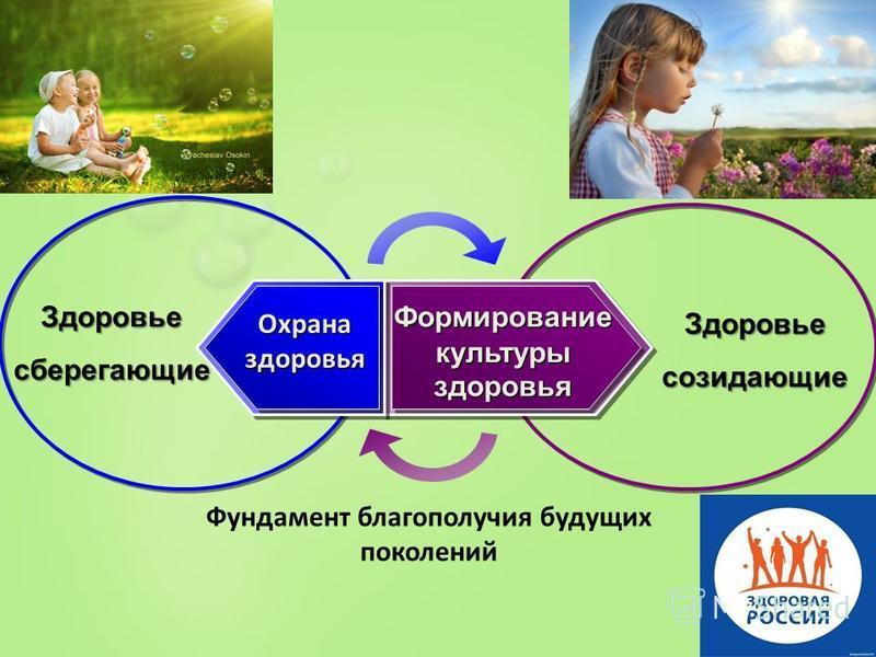 Здоровьесберегающие Здоровьесозидающие Фундамент благополучия будущих поколений Охрана здоровья Формирование культуры здоровья