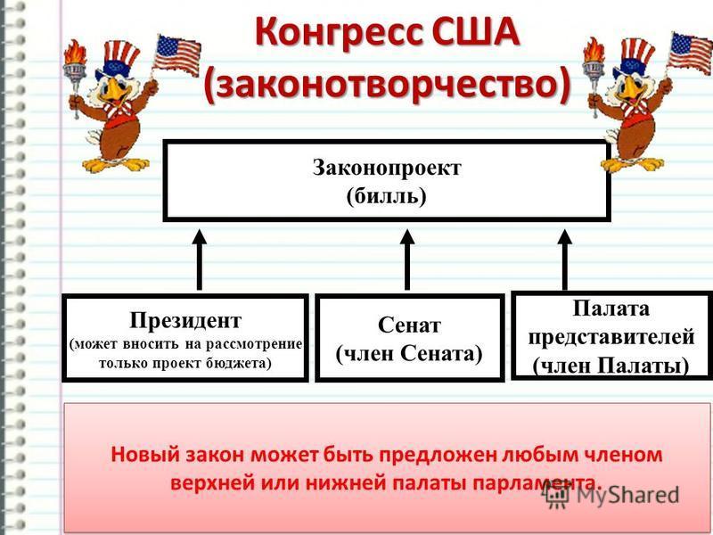 http://ku4mina.ucoz.ru/ Конгресс США (законотворчество) Законопроект (билль) Президент (может вносить на рассмотрение только проект бюджета) Сенат (член Сената) Палата представителей (член Палаты) Новый закон может быть предложен любым членом верхней
