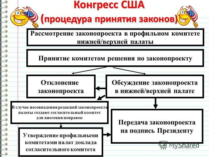 http://ku4mina.ucoz.ru/ Конгресс США ( процедура принятия законов) Рассмотрение законопроекта в профильном комитете нижней/верхней палаты Принятие комитетом решения по законопроекту Отклонение законопроекта Обсуждение законопроекта в нижней/верхней п