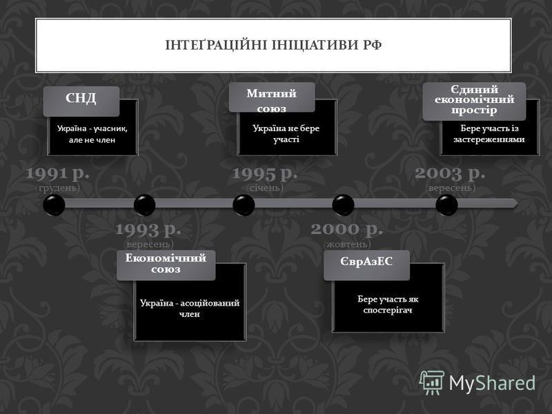 ІНТЕҐРАЦІЙНІ ІНІЦІАТИВИ РФ Україна - учасник, але не член СНД 1991 р. ( грудень ) 1993 р. ( вересень ) Україна - асоційований член Економічний союз 1995 р. ( січень ) Україна не бере участі Митний союз 2000 р. ( жовтень ) Бере участь як спостерігач Є