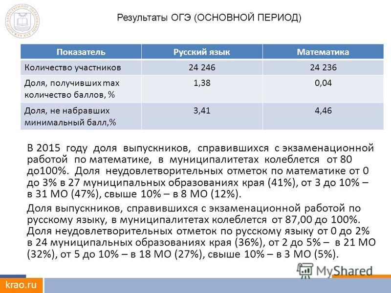 krao.ru В 2015 году доля выпускников, справившихся с экзаменационной работой по математике, в муниципалитетах колеблется от 80 до 100%. Доля неудовлетворительных отметок по математике от 0 до 3% в 27 муниципальных образованиях края (41%), от 3 до 10%