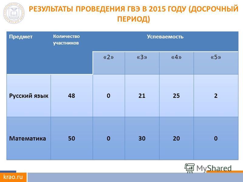 krao.ru РЕЗУЛЬТАТЫ ПРОВЕДЕНИЯ ГВЭ В 2015 ГОДУ (ДОСРОЧНЫЙ ПЕРИОД)