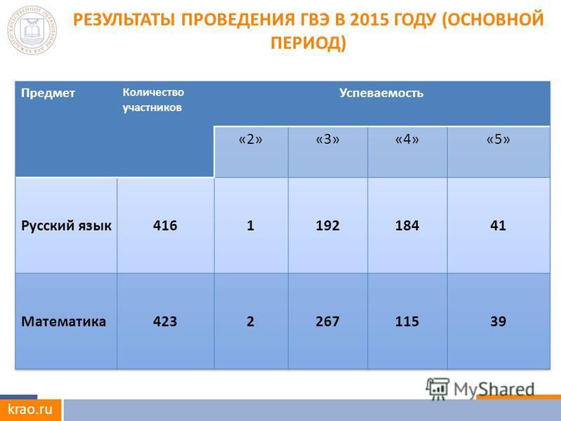 krao.ru РЕЗУЛЬТАТЫ ПРОВЕДЕНИЯ ГВЭ В 2015 ГОДУ (ОСНОВНОЙ ПЕРИОД)
