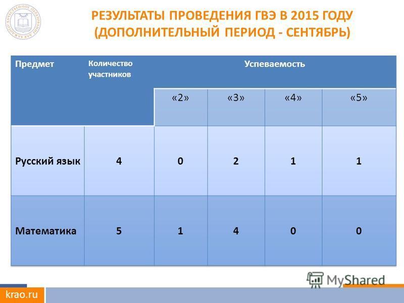 krao.ru РЕЗУЛЬТАТЫ ПРОВЕДЕНИЯ ГВЭ В 2015 ГОДУ (ДОПОЛНИТЕЛЬНЫЙ ПЕРИОД - СЕНТЯБРЬ)