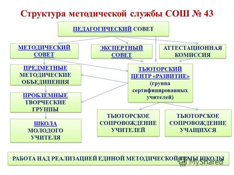 Структура методической службы СОШ 43 ПЕДАГОГИЧЕСКИЙПЕДАГОГИЧЕСКИЙ СОВЕТ ПЕДАГОГИЧЕСКИЙПЕДАГОГИЧЕСКИЙ СОВЕТ МЕТОДИЧЕСКИЙ СОВЕТ МЕТОДИЧЕСКИЙ СОВЕТ ЭКСПЕРТНЫЙ СОВЕТ ЭКСПЕРТНЫЙ СОВЕТ АТТЕСТАЦИОННАЯ КОМИССИЯ ТЬЮТОРСКИЙ ЦЕНТР «РАЗВИТИЕ» (группа сертифициро