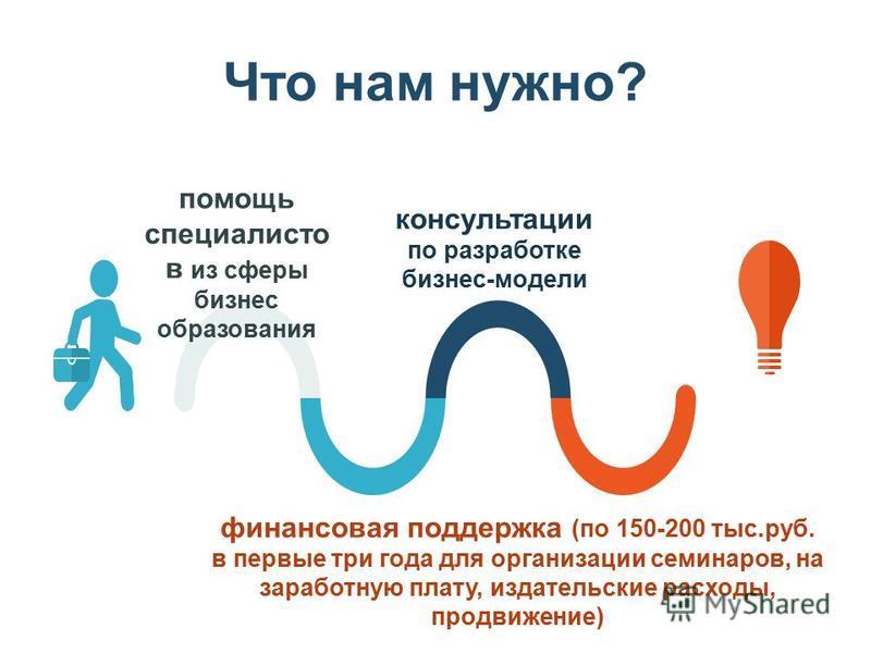 Что нам нужно? помощь специалистов из сферы бизнес образования консультации по разработке бизнес-модели финансовая поддержка (по 150-200 тыс.руб. в первые три года для организации семинаров, на заработную плату, издательские расходы, продвижение)