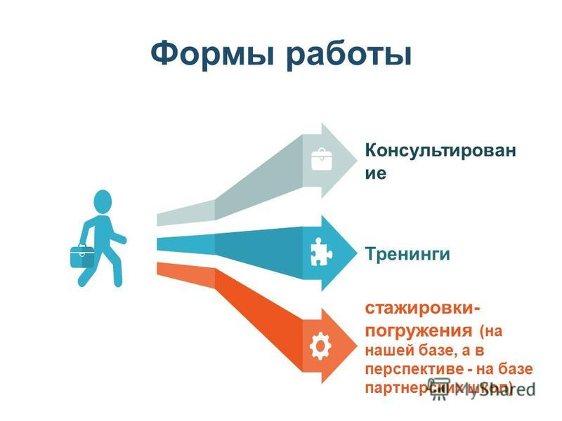 Формы работы Консультирован ие Тренинги стажировки- погружения (на нашей базе, а в перспективе - на базе партнерских школ)