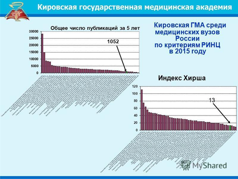 Кировская ГМА среди медицинских вузов России по критериям РИНЦ в 2015 году