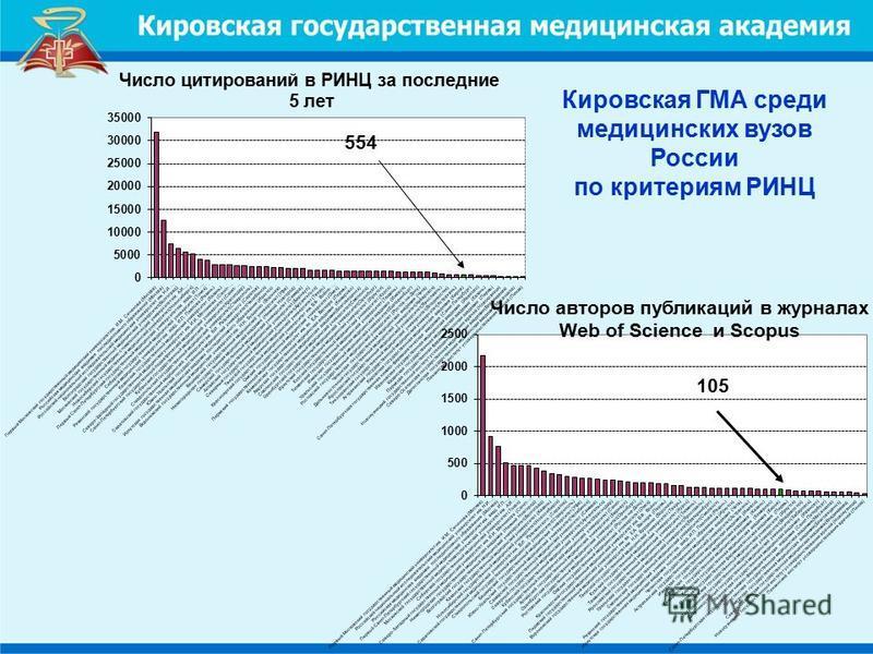 Кировская ГМА среди медицинских вузов России по критериям РИНЦ