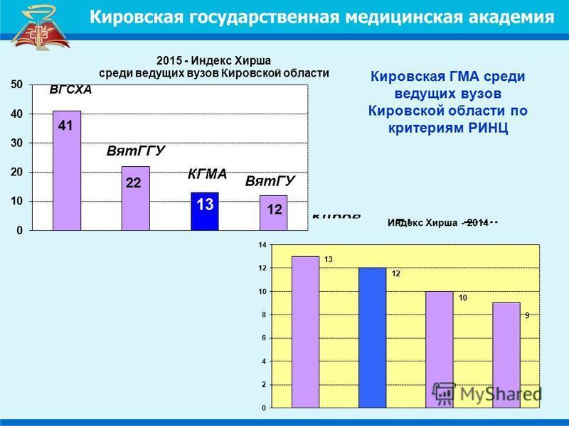 Кировская ГМА среди ведущих вузов Кировской области по критериям РИНЦ