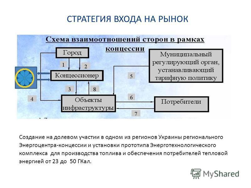 Создание на долевом участии в одном из регионов Украины регионального Энергоцентра-концессии и установки прототипа Энерготехнологического комплекса для производства топлива и обеспечения потребителей теплоовой энергииииией от 23 до 50 ГКал. СТРАТЕГИЯ