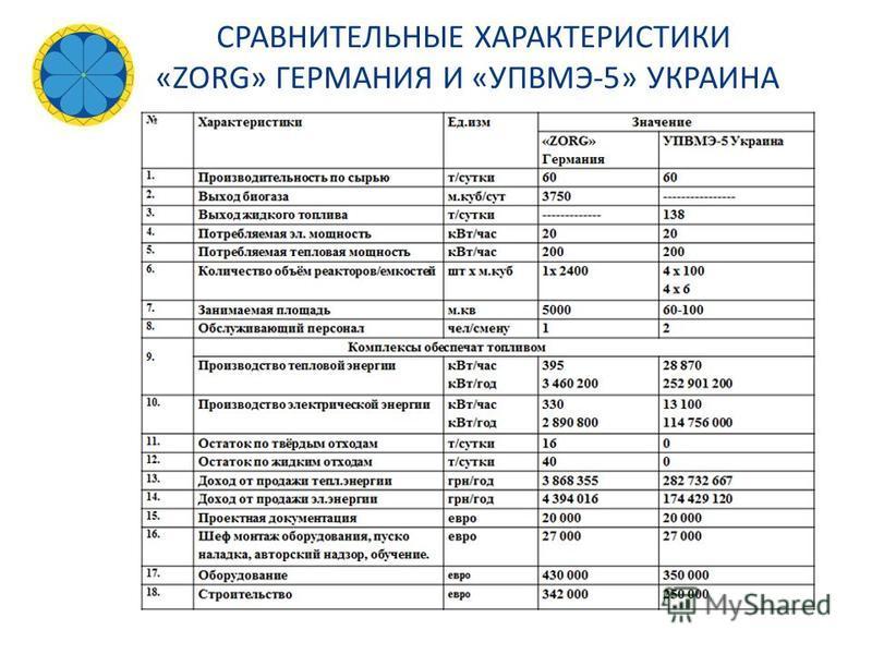 Характеристики Ед.изм Значение «ZORG» Германи я УПВМЭ-5 Украина 1.1. Производительн ость по сырью т/сутки 60 2.2. Выход биогаза м.куб/с ут 3750---------------- 3.3. Выход жидкого топлива т/сутки ------------ - 102 4.4. Потребляемая эл. мощность к Вт/