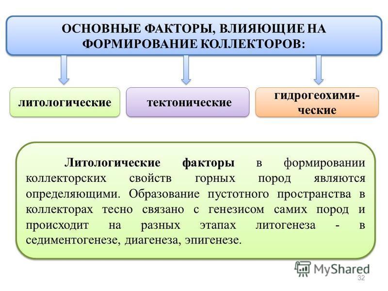 32 ОСНОВНЫЕ ФАКТОРЫ, ВЛИЯЮЩИЕ НА ФОРМИРОВАНИЕ КОЛЛЕКТОРОВ: литологические тектонические гидрогеохими- ческие гидрогеохими- ческие Литологические факторы в формировании коллекторских свойств горных пород являются определяющими. Образование пустотного