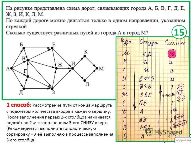 1 способ: 1 способ: Рассмотрение пути от конца маршрута с подсчётом количества входов в каждую вершину. После заполнения первых 2-х столбцов начинается подсчёт во 2-м с заполнением 3-его СНИЗУ вверх. (Рекомендуется выполнить топологическую сортировку