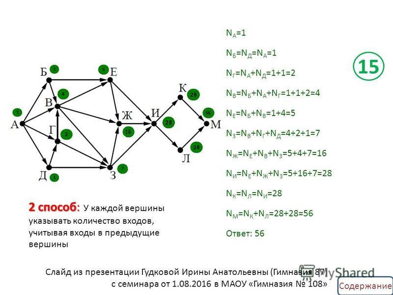 N A =1 N Б =N Д =N А =1 N Г =N А +N Д =1+1=2 N В =N Б +N А +N Г =1+1+2=4 N Е =N Б +N В =1+4=5 N З =N В +N Г +N Д =4+2+1=7 N Ж =N Е +N В +N З =5+4+7=16 N И =N Е +N Ж +N З =5+16+7=28 N К =N Л =N И =28 N М =N К +N Л =28+28=56 Ответ: 56 2 способ: 2 спосо