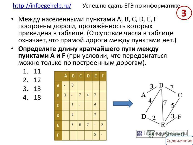 Содержание http://infoegehelp.ru/http://infoegehelp.ru/ Успешно сдать ЕГЭ по информатике Между населёнными пунктами A, B, C, D, E, F построены дороги, протяжённость которых приведена в таблице. (Отсутствие числа в таблице означает, что прямой дороги