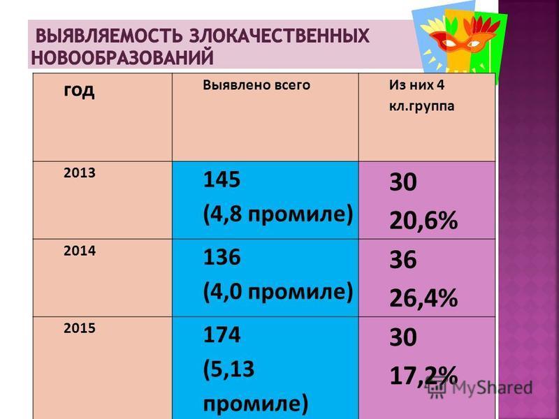 год Выявлено всего Из них 4 кл.группа 2013 145 (4,8 промилле) 30 20,6% 2014 136 (4,0 промилле) 36 26,4% 2015 174 (5,13 промилле) 30 17,2%