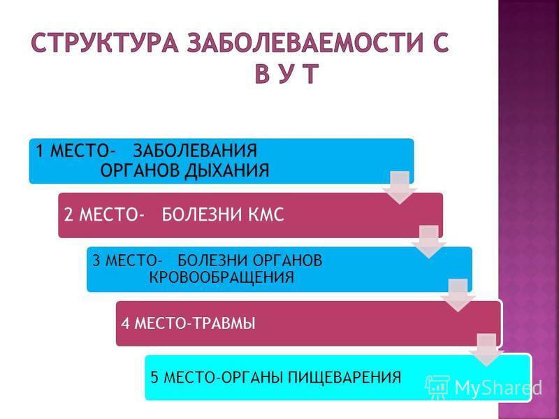 1 МЕСТО- ЗАБОЛЕВАНИЯ ОРГАНОВ ДЫХАНИЯ 2 МЕСТО- БОЛЕЗНИ КМС 3 МЕСТО- БОЛЕЗНИ ОРГАНОВ КРОВООБРАЩЕНИЯ 4 МЕСТО-ТРАВМЫ5 МЕСТО-ОРГАНЫ ПИЩЕВАРЕНИЯ
