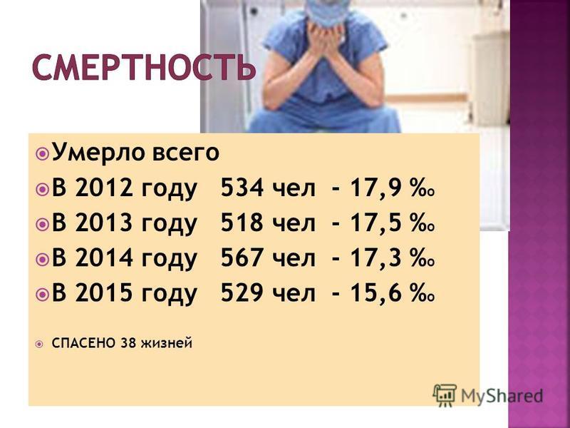 Умерло всего В 2012 году 534 чел - 17,9 % о В 2013 году 518 чел - 17,5 % о В 2014 году 567 чел - 17,3 % о В 2015 году 529 чел - 15,6 % о СПАСЕНО 38 жизней
