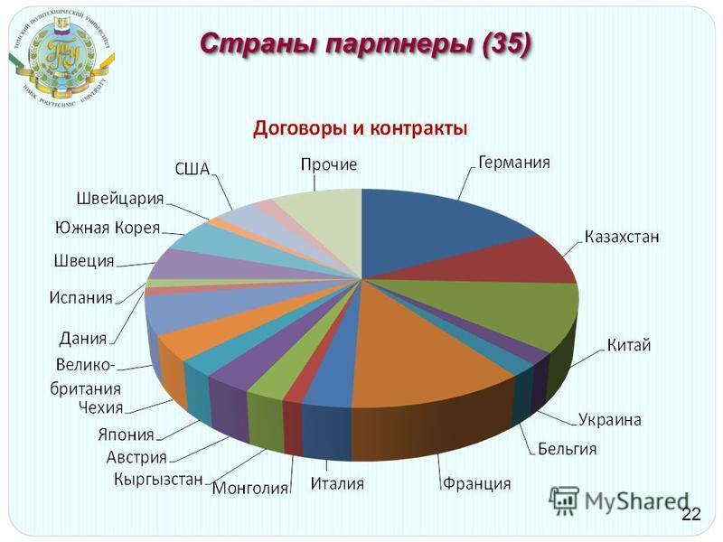 Страны партнеры (35) 22