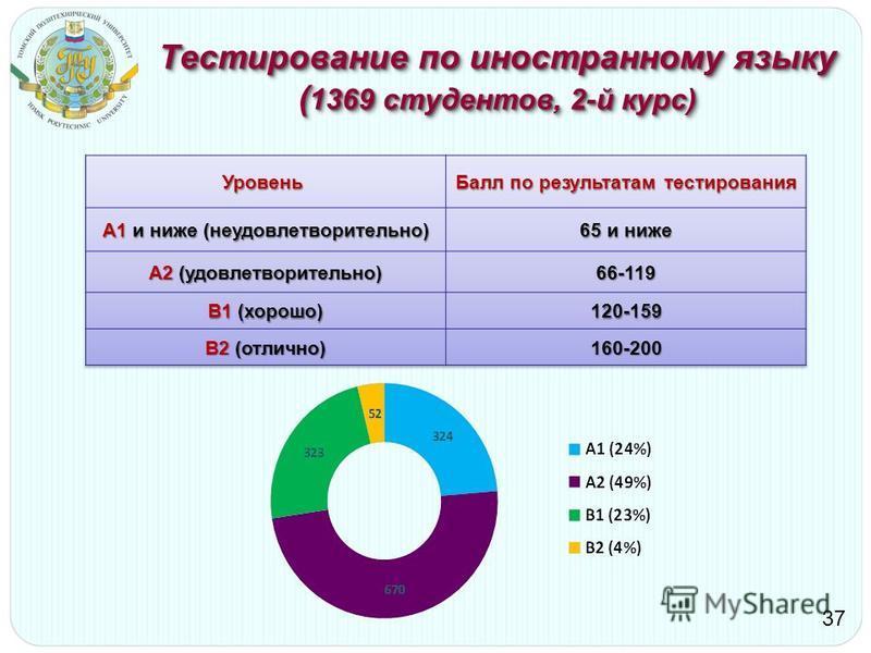 Тестирование по иностранному языку ( 1369 студентов, 2-й курс) 37