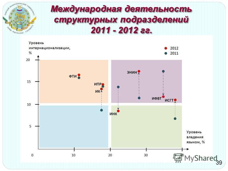 Международная деятельность структурных подразделений 2011 - 2012 гг. 39