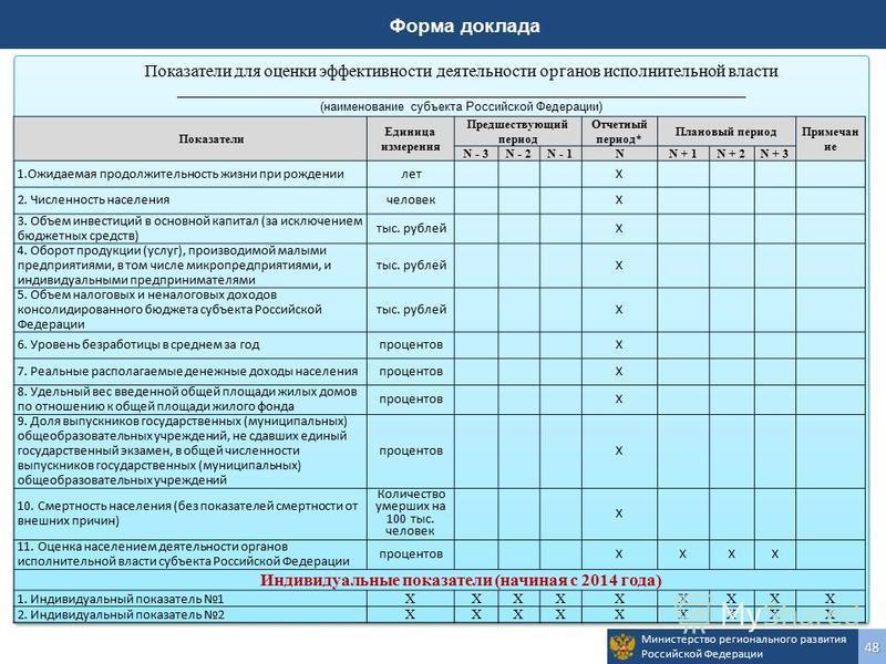 Министерство регионального развития Российской Федерации 48 Показатели Единица измерения Предшествующий период Отчетный период* Плановый период Примечан ие N - 3N - 2N - 1NN + 1N + 2N + 3 1. Ожидаемая продолжительность жизни при рождениилетХ 2. Числе