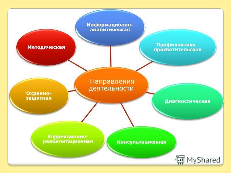 Направления деятельности Информационно- аналитическая Профилактико - просветительская Диагностическая Консультационная Коррекционно- реабилитационная Охранно- защитная Методическая