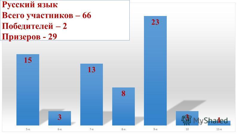 Русский язык Всего участников – 66 Победителей – 2 Призеров - 29