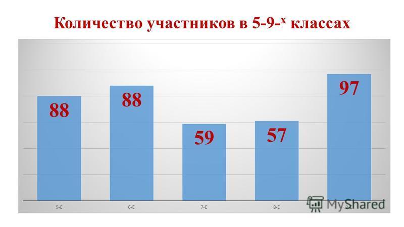 Количество участников в 5-9- х классах