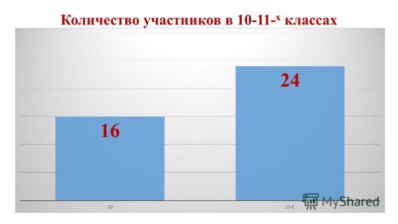 Количество участников в 10-11- х классах
