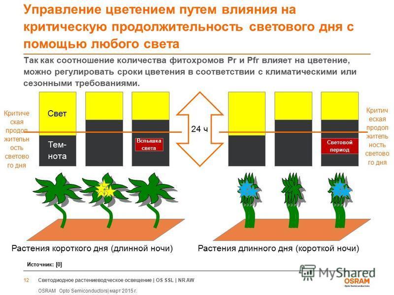Светодиодное растениеводческое освещение | OS SSL | NR AW OSRAM Opto Semiconductors| март 2015 г. 12 Управление цветением путем влияния на критическую продолжительность светового дня с помощью любого света Так как соотношение количества фитохромов Pr
