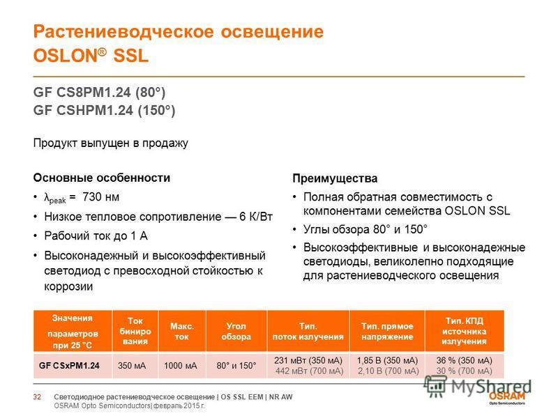 GF CS8PM1.24 (80°) GF CSHPM1.24 (150°) Продукт выпущен в продажу Основные особенности λ peak = 730 нм Низкое тепловое сопротивление 6 К/Вт Рабочий ток до 1 А Высоконадежный и высокоэффективный светодиод с превосходной стойкостью к коррозии 32 Растени
