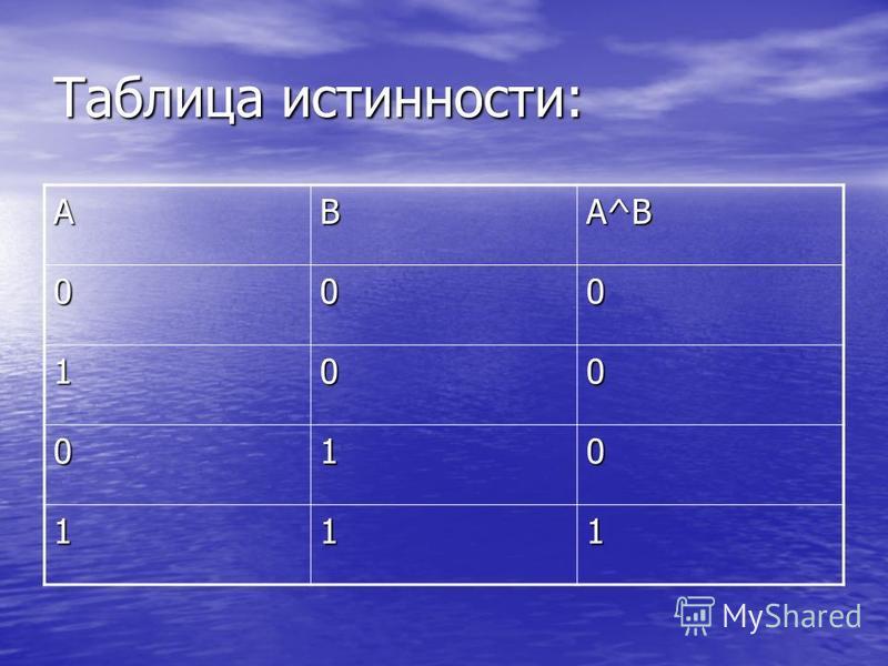 Таблица истинности: АВ А^ВА^ВА^ВА^В 000 100 010 111