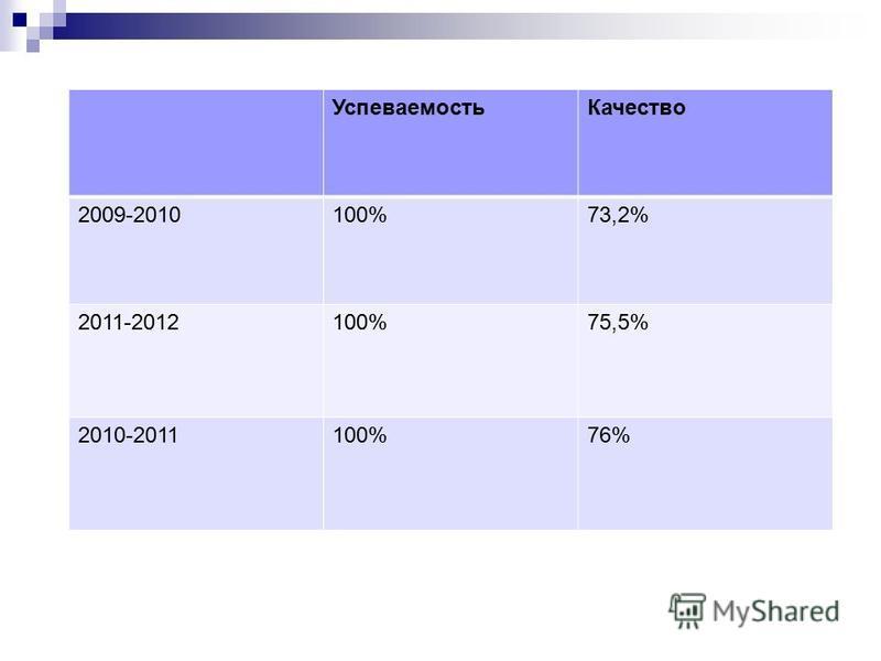 Успеваемость Качество 2009-2010100%73,2% 2011-2012100%75,5% 2010-2011100%76%