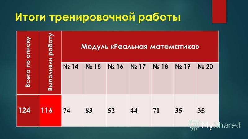 Итоги тренировочной работы Всего по списку Выполняли работу Модуль «Реальная математика» 14 15 16 17 18 19 20 124116 748352447135