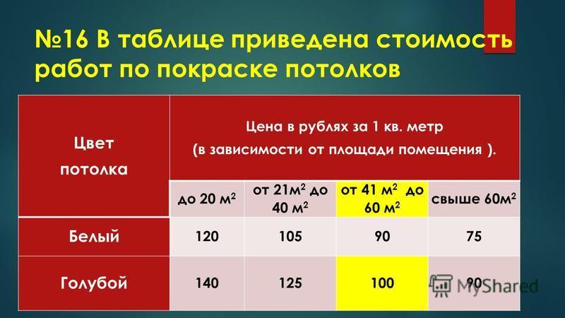16 В таблице приведена стоимость работ по покраске потолков Цвет потолка Цена в рублях за 1 кв. метр (в зависимости от площади помещения ). до 20 м 2 от 21 м 2 до 40 м 2 от 41 м 2 до 60 м 2 свыше 60 м 2 Белый 1201059075 Голубой 14012510090