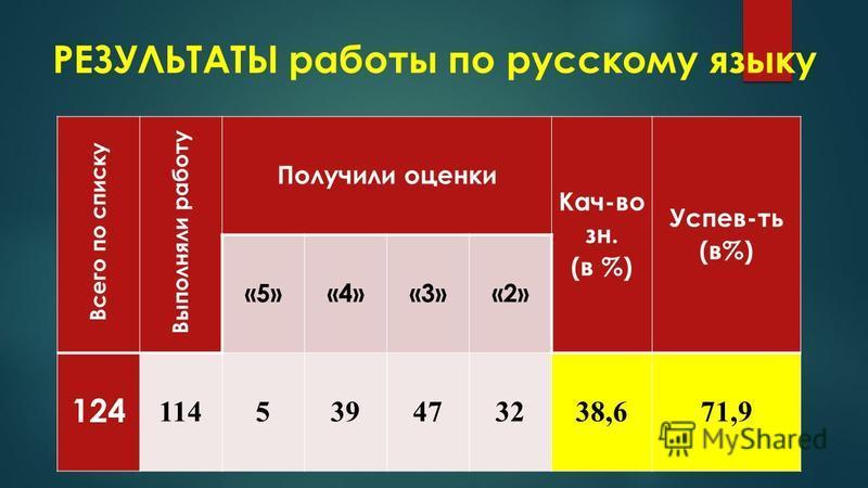 РЕЗУЛЬТАТЫ работы по русскому языку Всего по списку Выполняли работу Получили оценки Кач-во зн. (в %) Успев-ть (в%) «5»«4»«3»«2» 124 114539473238,671,9