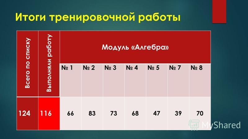 Итоги тренировочной работы Всего по списку Выполняли работу Модуль «Алгебра» 1 2 3 4 5 7 8 124116 66837368473970