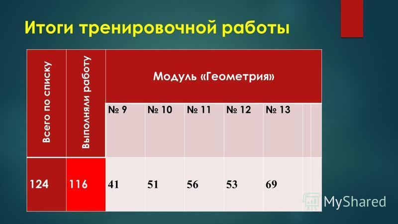 Итоги тренировочной работы Всего по списку Выполняли работу Модуль «Геометрия» 9 10 11 12 13 124116 4151565369