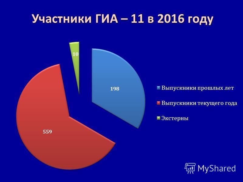 Участники ГИА – 11 в 2016 году