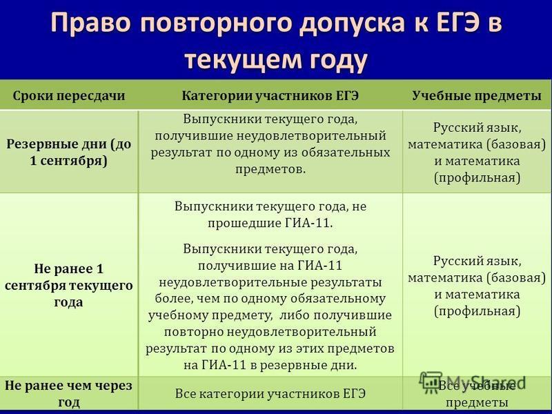 Право повторного допуска к ЕГЭ в текущем году
