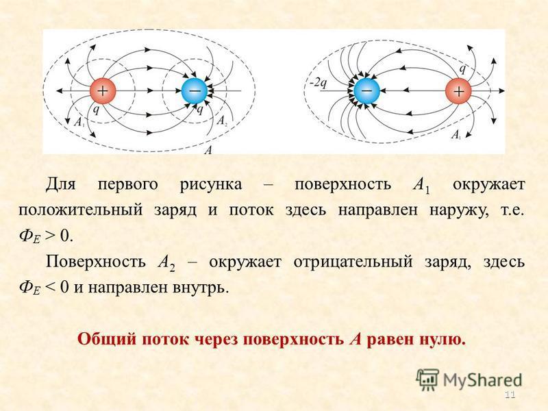 Для первого рисунка – поверхность А 1 окружает положительный заряд и поток здесь направлен наружу, т.е. Ф Е > 0. Поверхность А 2 – окружает отрицательный заряд, здесь Ф Е < 0 и направлен внутрь. Общий поток через поверхность А равен нулю. 11