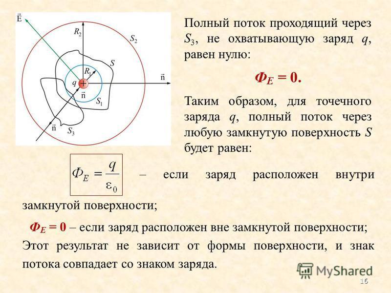Полный поток проходящий через S 3, не охватывающую заряд q, равен нулю: Ф Е = 0. Таким образом, для точечного заряда q, полный поток через любую замкнутую поверхность S будет равен: – если заряд расположен внутри замкнутой поверхности; Ф Е = 0 – если