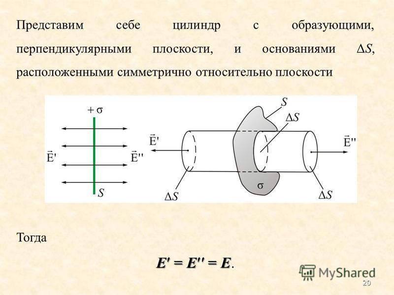 Представим себе цилиндр с образующими, перпендикулярными плоскости, и основаниями ΔS, расположенными симметрично относительно плоскости Тогда Е = Е = Е Е = Е = Е. 20