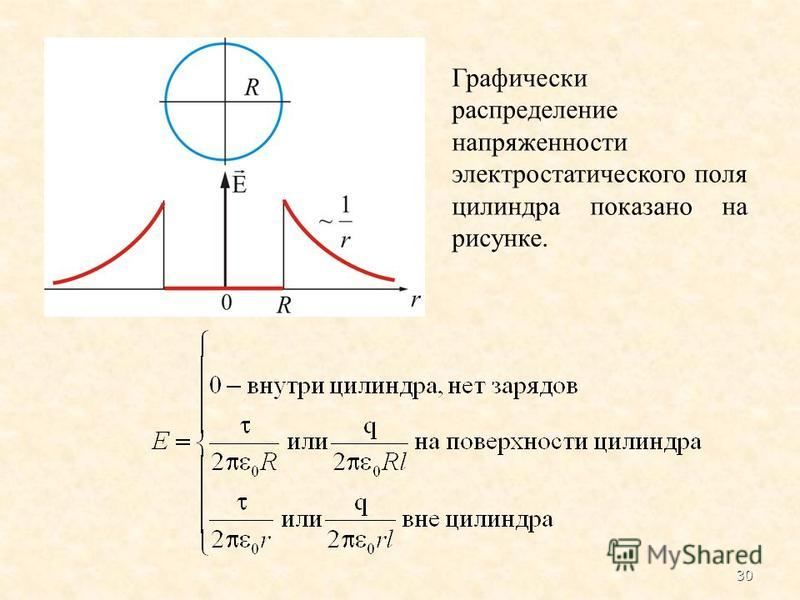 30 Графически распределение напряженности электростатического поля цилиндра показано на рисунке.