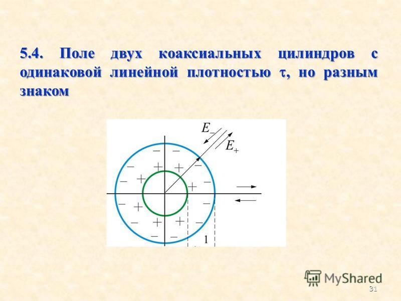 5.4. Поле двух коаксиальных цилиндров с одинаковой линейной плотностью, но разным знаком 31