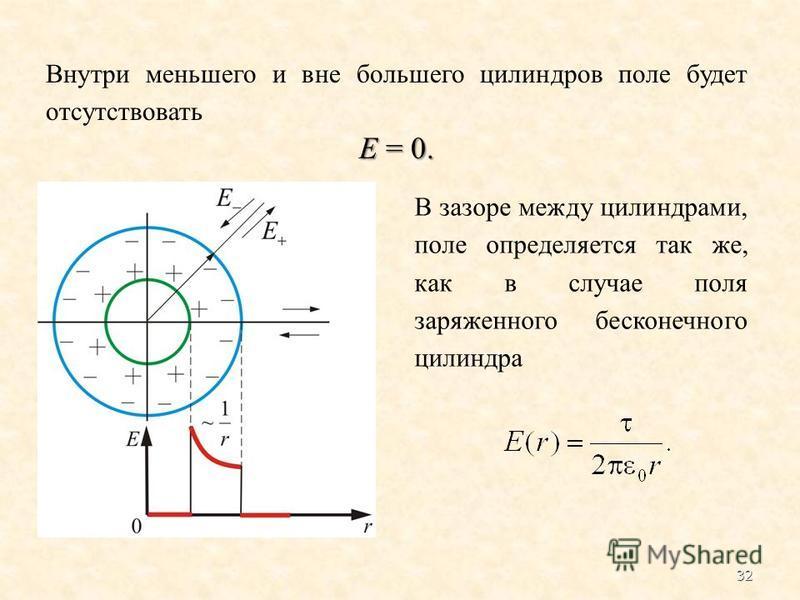 Внутри меньшего и вне большего цилиндров поле будет отсутствовать E = 0. В зазоре между цилиндрами, поле определяется так же, как в случае поля заряженного бесконечного цилиндра 32